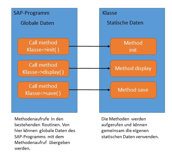 SAP-Programm erweitern